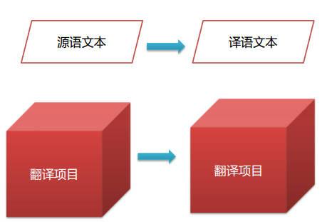 将翻译当成项目来管理