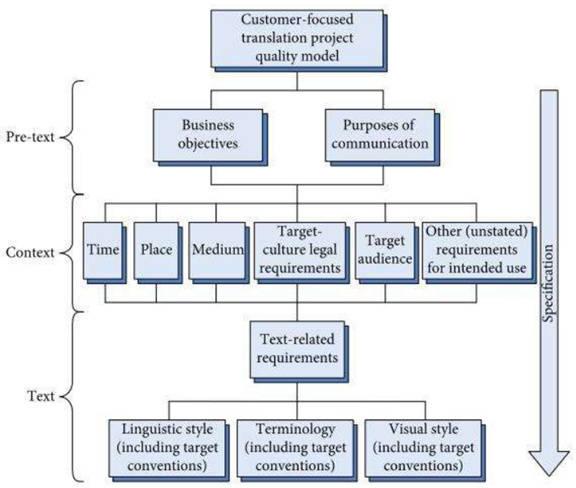 基于客户的质量管理模型