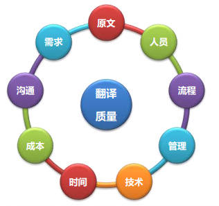 影响翻译质量的各种因素